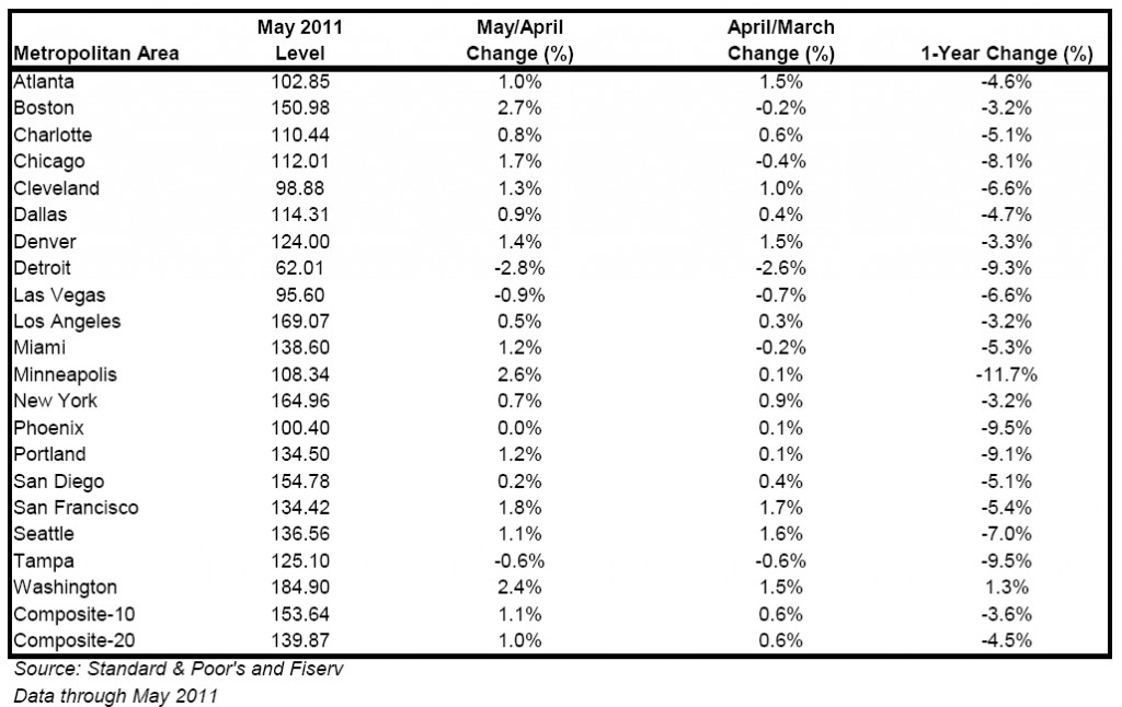 Case-Shiller Report May 2011