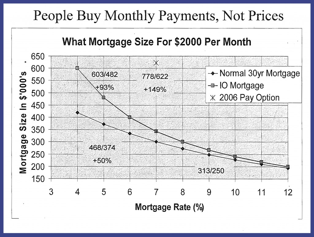 Mortgage payments on real estate