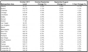 Case-Shiller October Price Index from Steamboat Homes