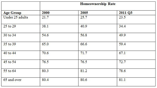 Home Ownership Drop by Age
