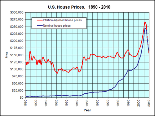Home prices in the US 2