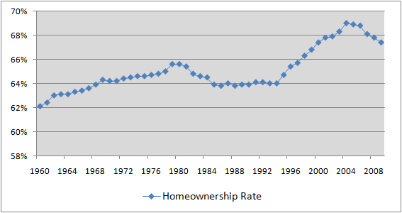 Home Ownership in US