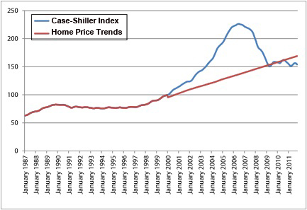 home prices case shiller trends