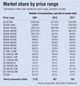 Steamboat Springs Market Share by Price Point