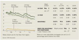 New York Times Mortgage Rate Chart