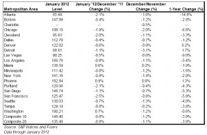 Case-Shiller January Home Price Indices