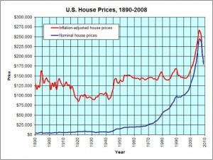 Home Prices 100 Year Trend