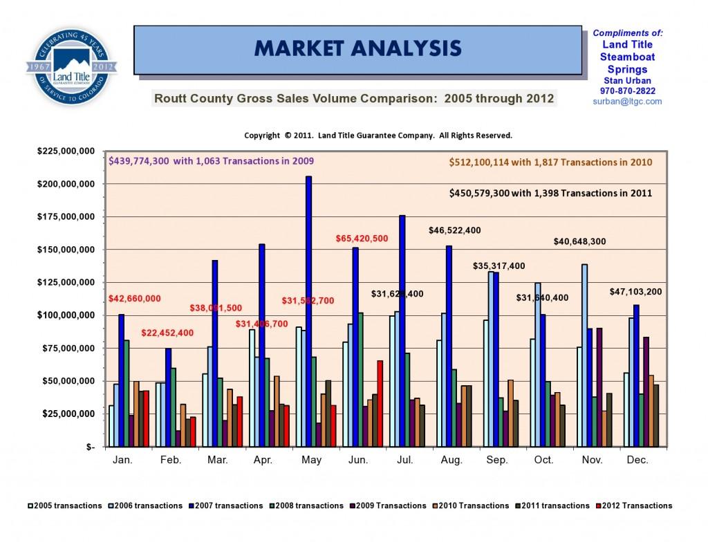 June Market Comparision Chart