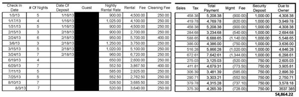 Alpenglow rental history 2013