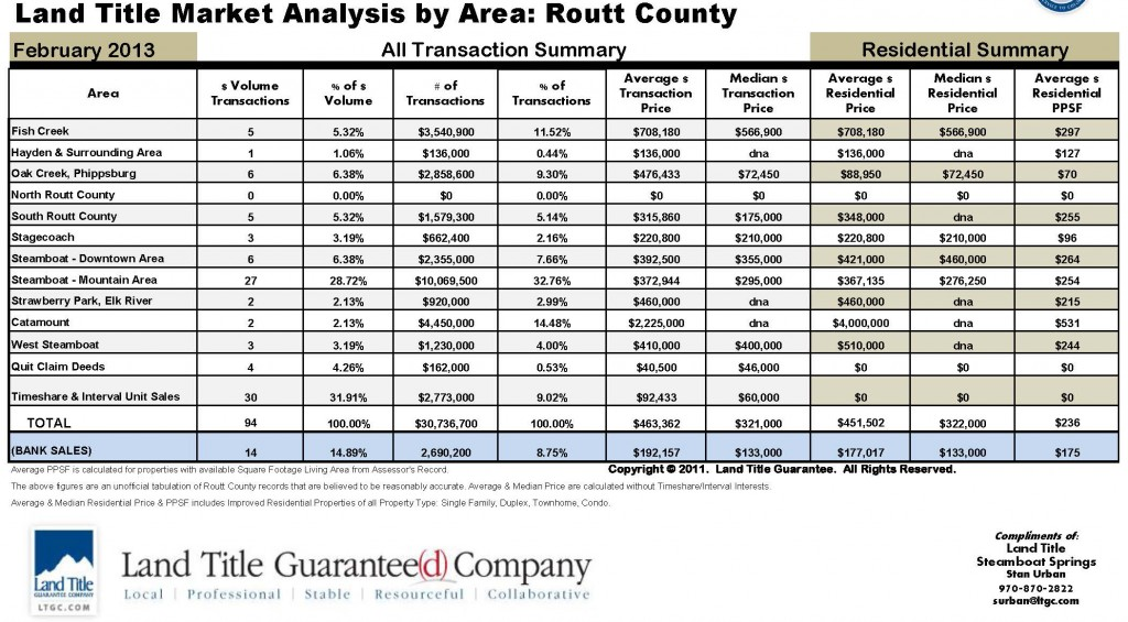 Routt County Sales by Area