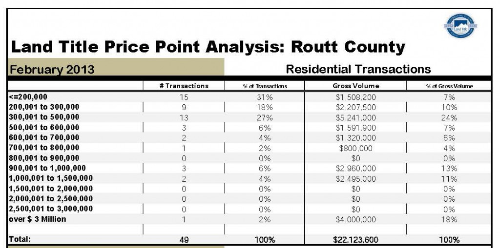 Routt County Sales by Price