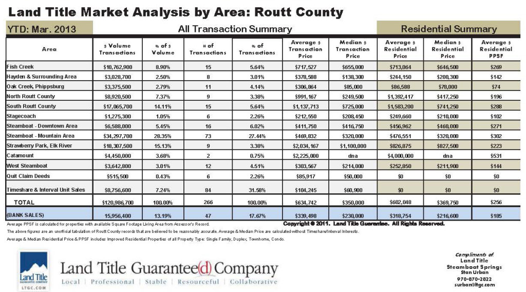Routt County March YTD Stats