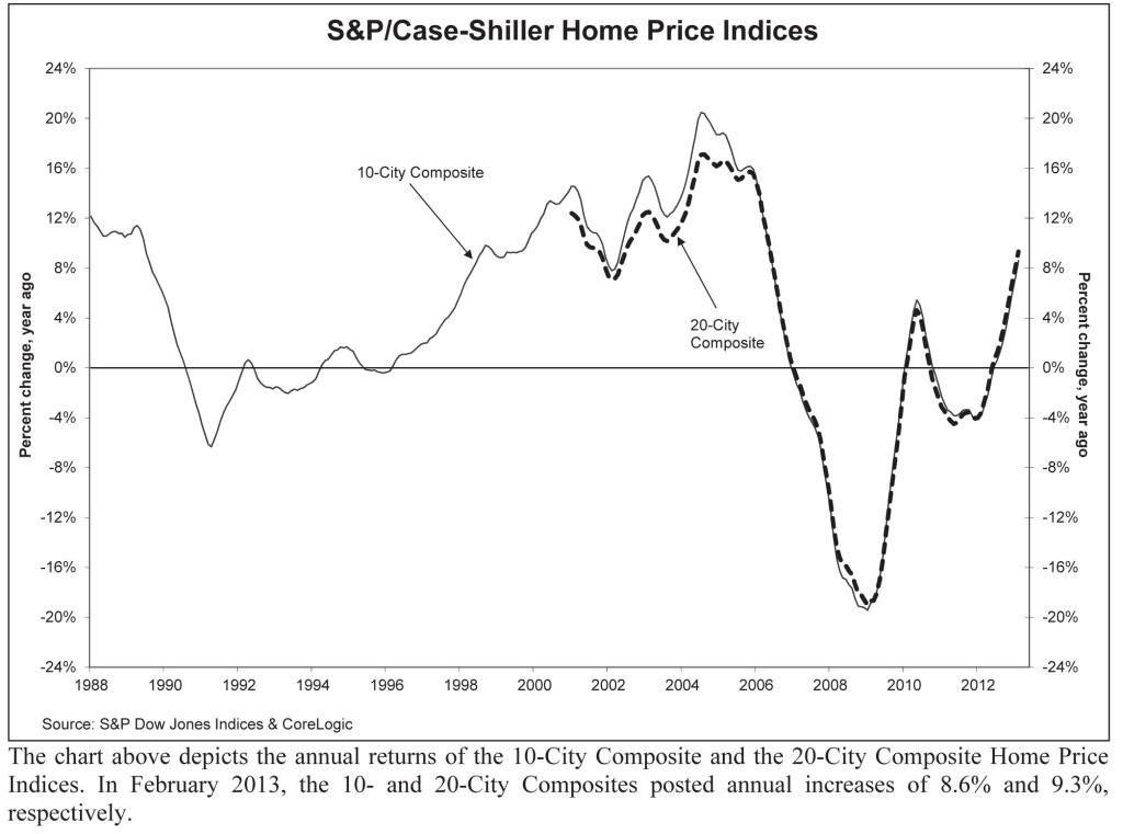 Case-Shiller Home Prices