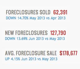 National Foreclosure Snapshot