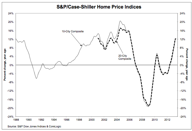 May Case Shiller graph