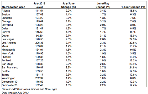 S&P Case-Shiller report for July