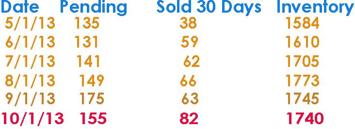 Solds in Steamboat Springs