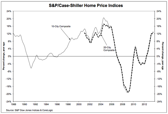 Case Shiller Graph Indicating Annual Percentage Change