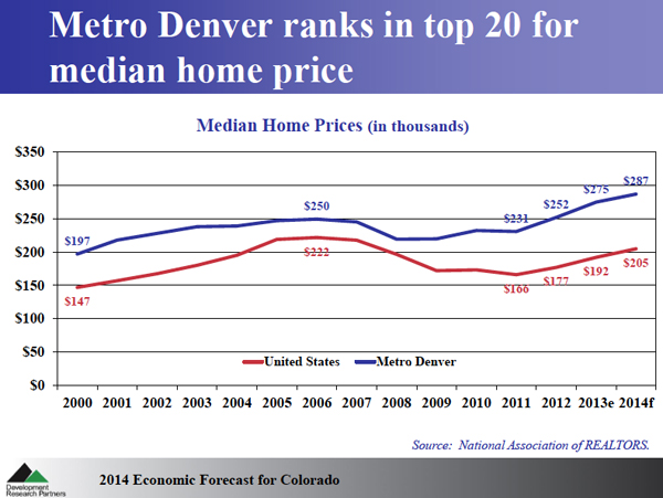 Denver's Median Home Price