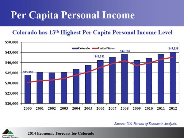 Colorado's Per Capita Income