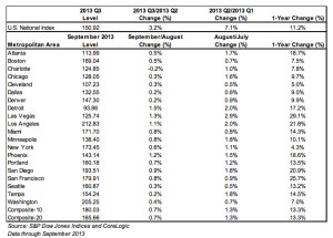 Case-Schiller National Housing Indices thru September 2013
