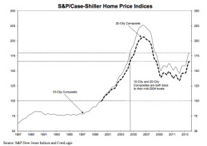 Current home prices at 2004 levels according to Case-Schiller's Home Price Indices