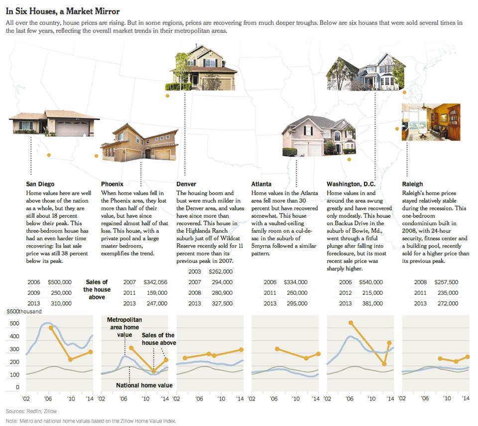 New York Times' Six Houses Market Comparison