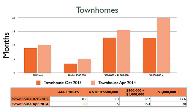 Absorption rate for Townhomes - Oct 2013 vs. April 2014