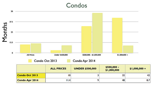 Absorprtion rate for Condos
