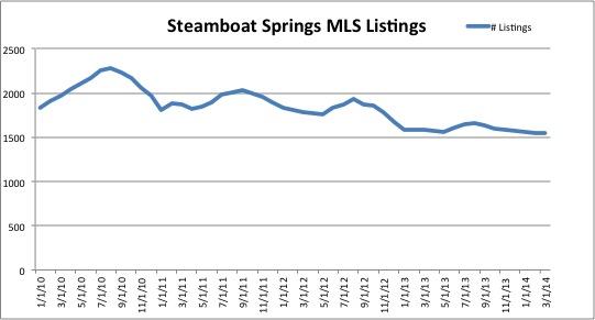 Listings in Steamboat MLS