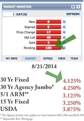 Pending sales UP / interest rates DOWN