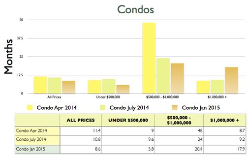 Condo Absorption Rate