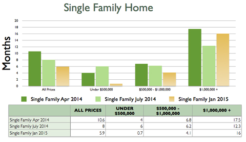 Single Family Absorption Rate