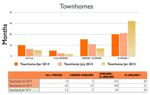 Townhome Absorption Rate