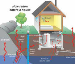 radon enters home, radon in steamboat springs, routt county radon levels, colorado, what is radon,