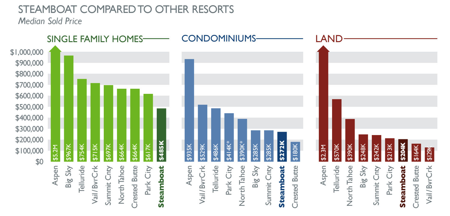 Steamboat Springs, CO compared to other resort markets