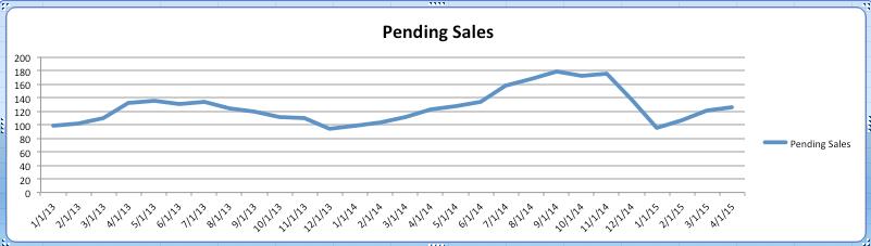 Pending sales is Steamboat