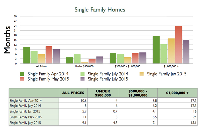 single family home sales, steamboat springs real estate market, absorption rates, buyers market, sellers market, home sales, price point of homes sold, routt county real estate