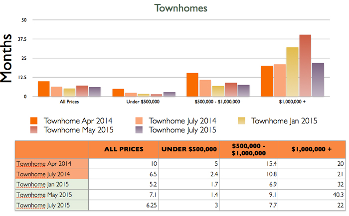 townhome sales, steamboat springs real estate market, absorption rates, buyers market, sellers market, home sales, price point of homes sold, routt county real estate