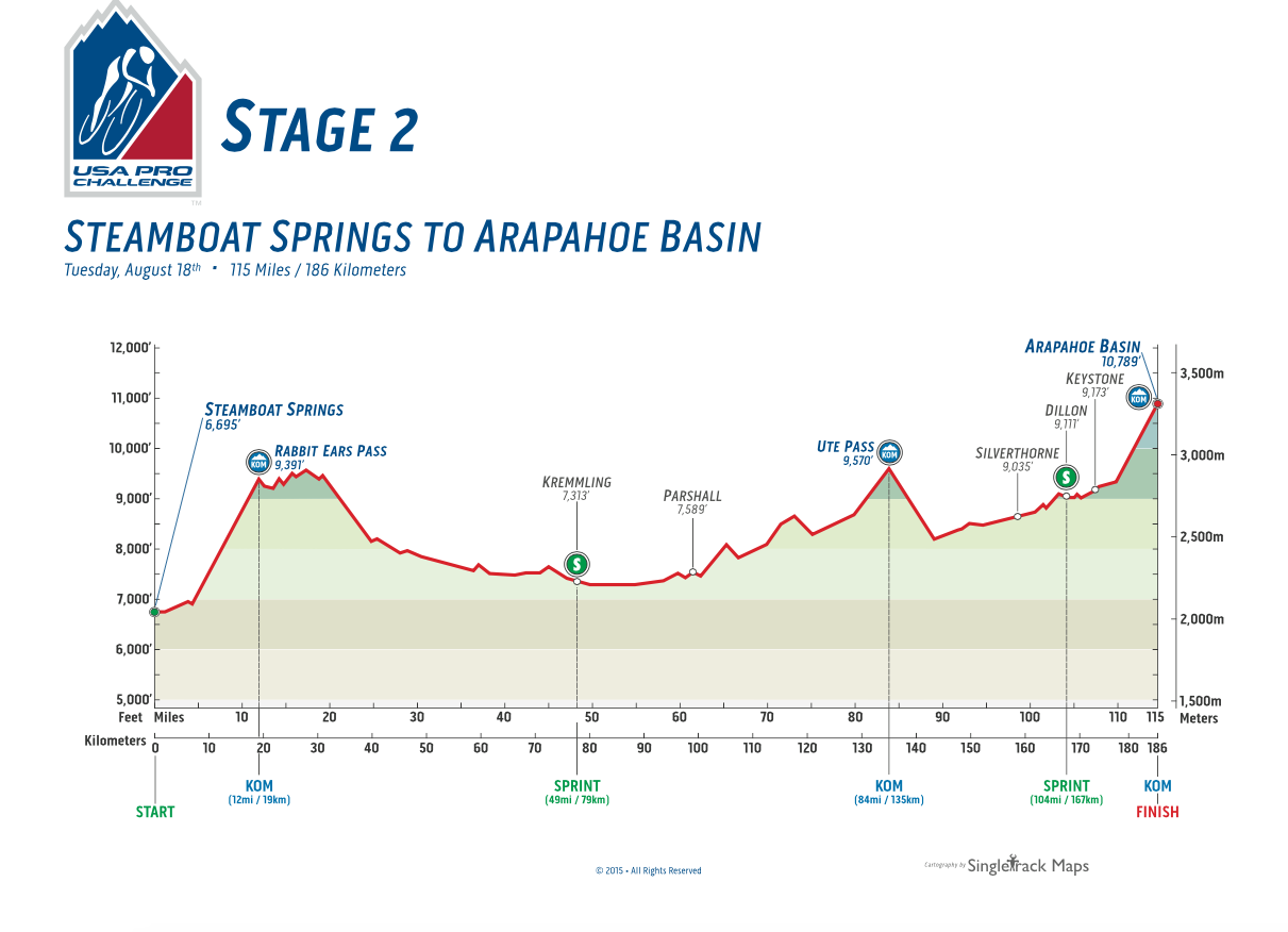 Stage 2 USA Pro Challenge course