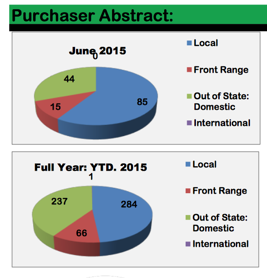 June 2015 Purchaser Abstract