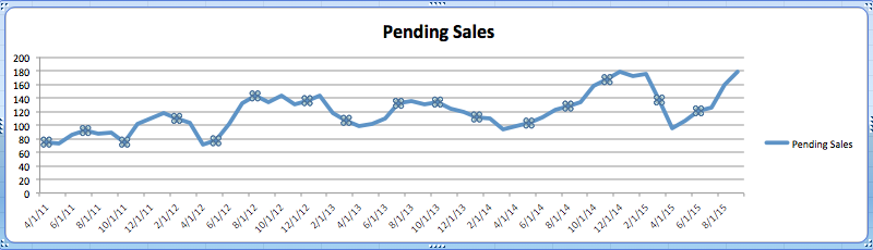 Pending Sales UP