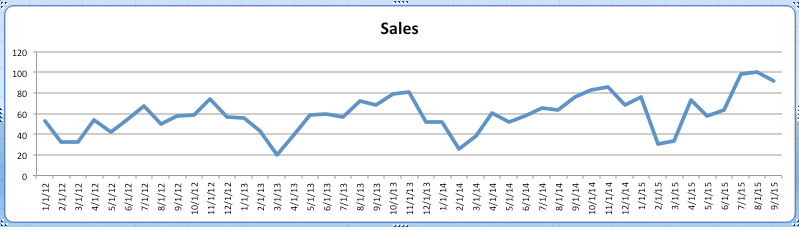 Sales and UP