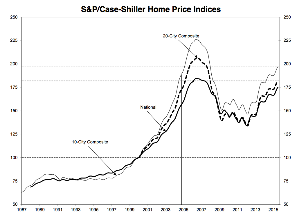 national home price indices, july 2015 home prices