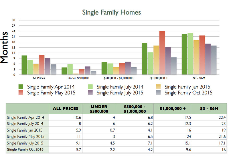 Absorption rate for single family homes