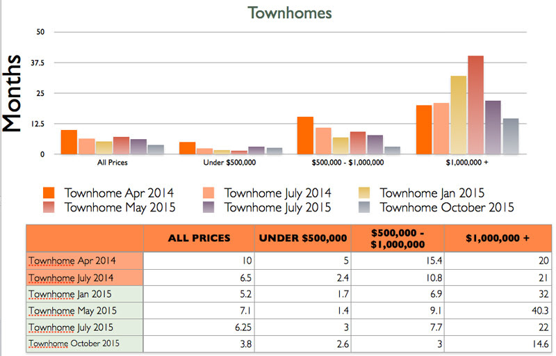 Absorption rate for townhomes in Steamboat Springs
