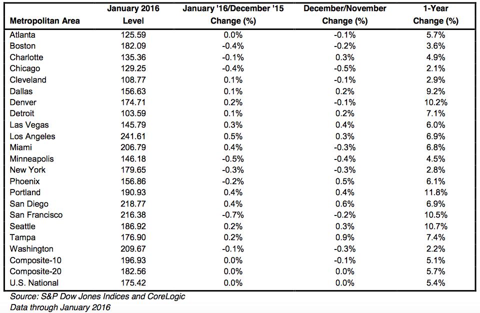 Case Shiller Real Estate stats