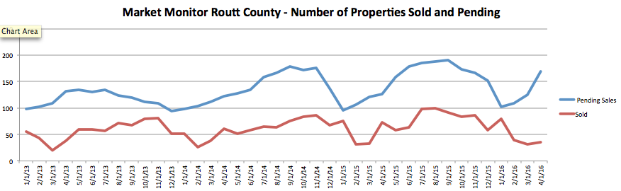 Routt County Real Estate Stats