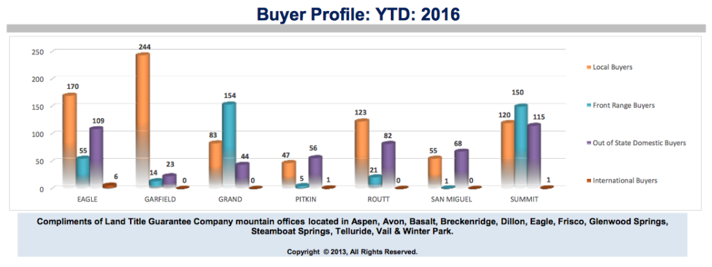 Buyer Profile Rocky Mountains